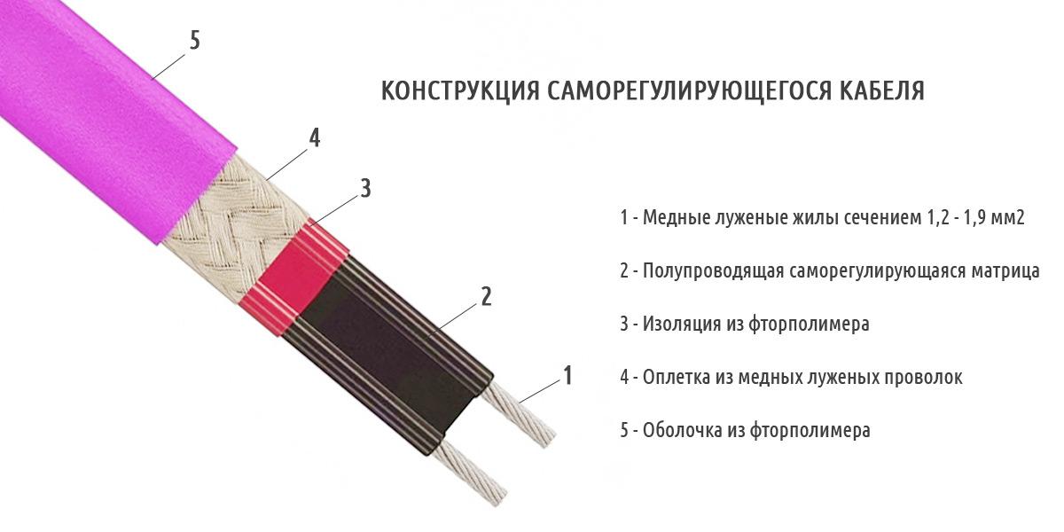 купить саморегулирующийся греющий кабель для водопровода